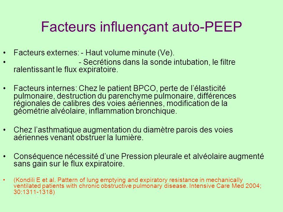 Facteurs influençant auto-PEEP Facteurs externes: - Haut volume minute (Ve). - Secrétions dans la sonde intubation, le filtre ralentissant le flux exp