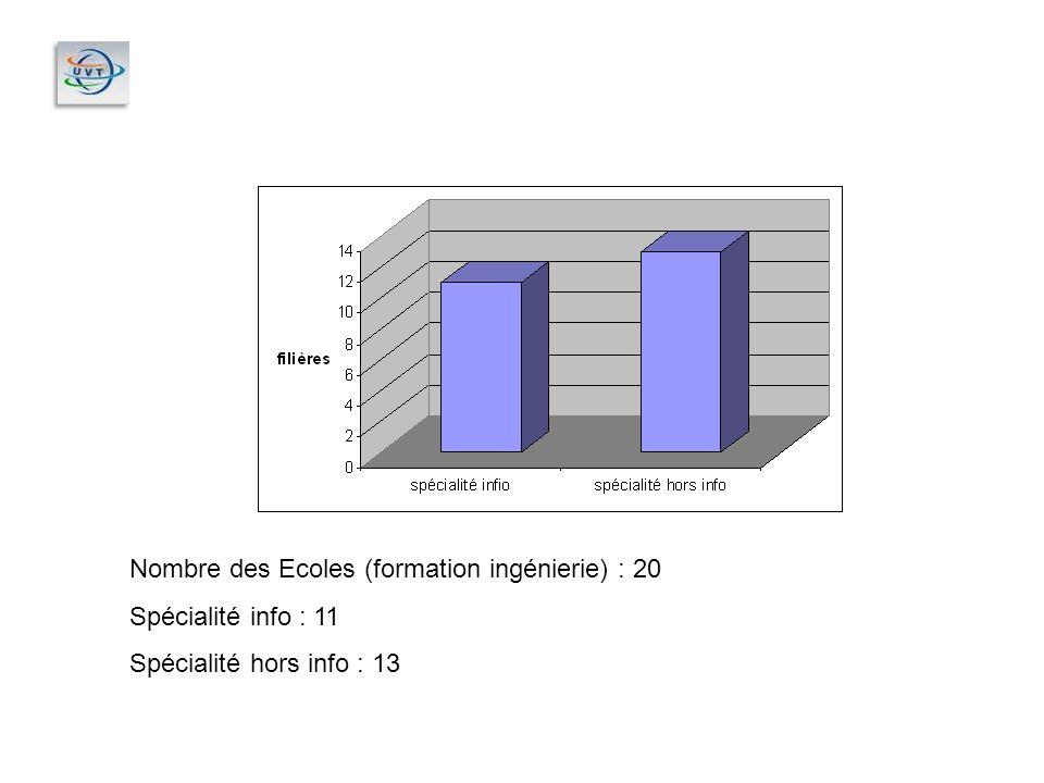 Nombre des Ecoles (formation ingénierie) : 20 Spécialité info : 11 Spécialité hors info : 13