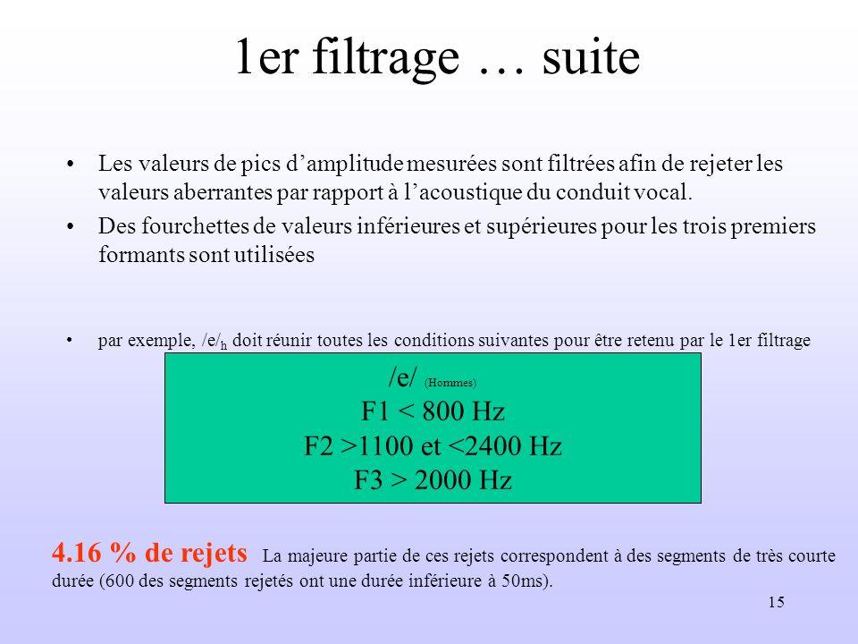 15 1er filtrage … suite Les valeurs de pics damplitude mesurées sont filtrées afin de rejeter les valeurs aberrantes par rapport à lacoustique du cond