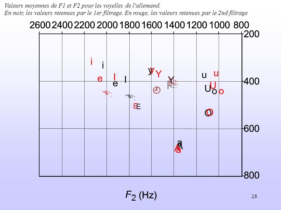 28 : : A E I O U Y a e i o u y 800100012001400160018002000220024002600 200 400 600 800 F 2 (Hz) : : A E I O U Y a e i o u y 80010001200140016001800200
