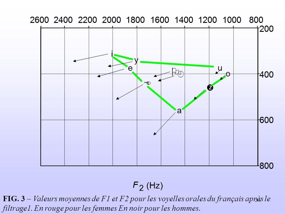 34 FIG. 3 – Valeurs moyennes de F1 et F2 pour les voyelles orales du français après le filtrage1. En rouge pour les femmes En noir pour les hommes.