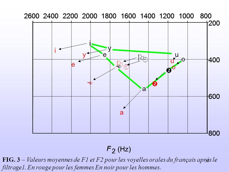 35 FIG. 3 – Valeurs moyennes de F1 et F2 pour les voyelles orales du français après le filtrage1. En rouge pour les femmes En noir pour les hommes.