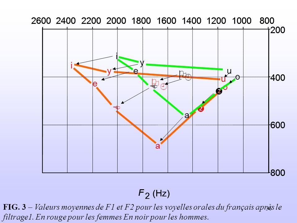 36 FIG. 3 – Valeurs moyennes de F1 et F2 pour les voyelles orales du français après le filtrage1. En rouge pour les femmes En noir pour les hommes.