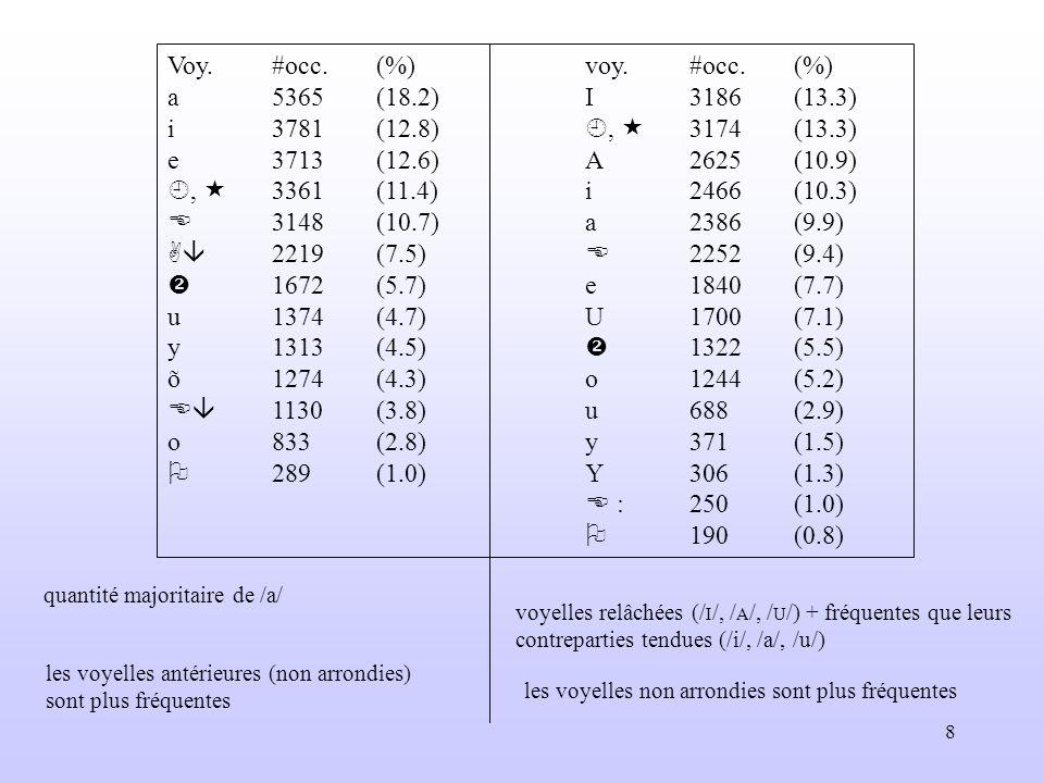 8 Voy.#occ.(%)voy.#occ.(%) a5365(18.2)I3186(13.3) i3781(12.8), 3174(13.3) e3713(12.6)A2625(10.9), 3361(11.4)i2466(10.3) 3148(10.7)a2386(9.9) 2219(7.5)