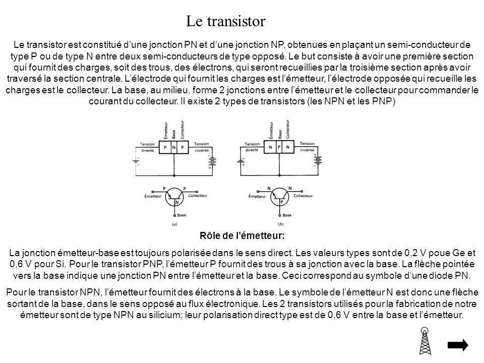 Le transistor Le transistor est constitué dune jonction PN et dune jonction NP, obtenues en plaçant un semi-conducteur de type P ou de type N entre de
