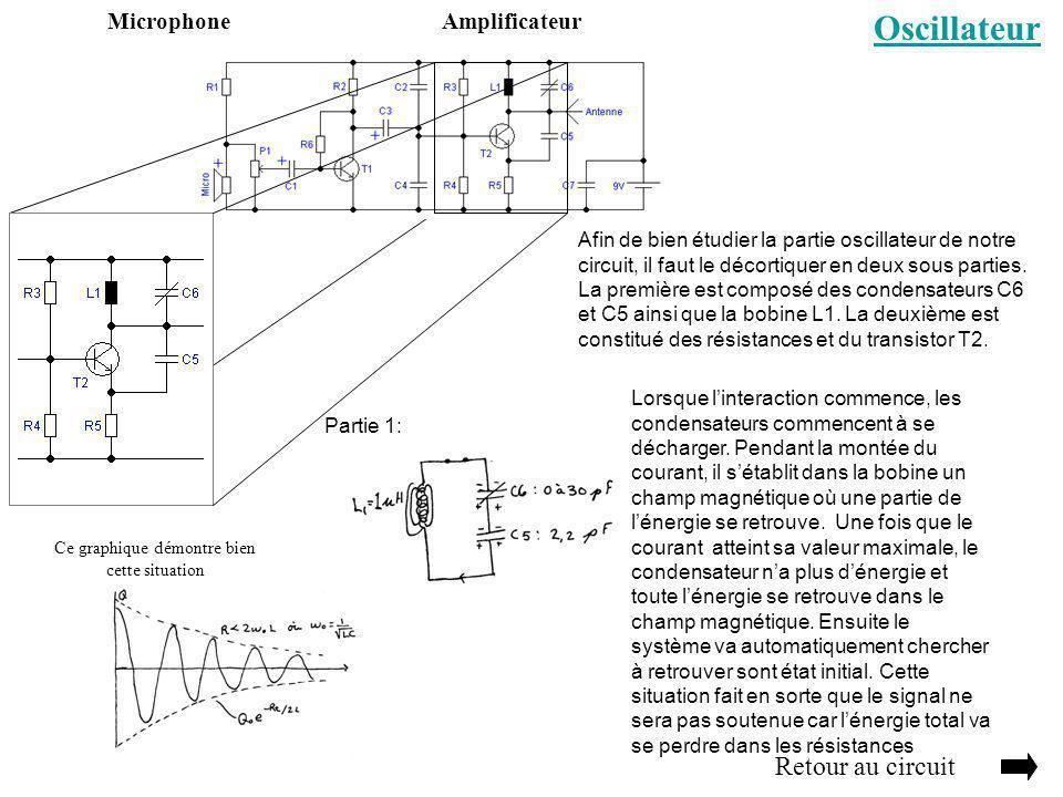 Oscillateur Retour au circuit AmplificateurMicrophone Afin de bien étudier la partie oscillateur de notre circuit, il faut le décortiquer en deux sous