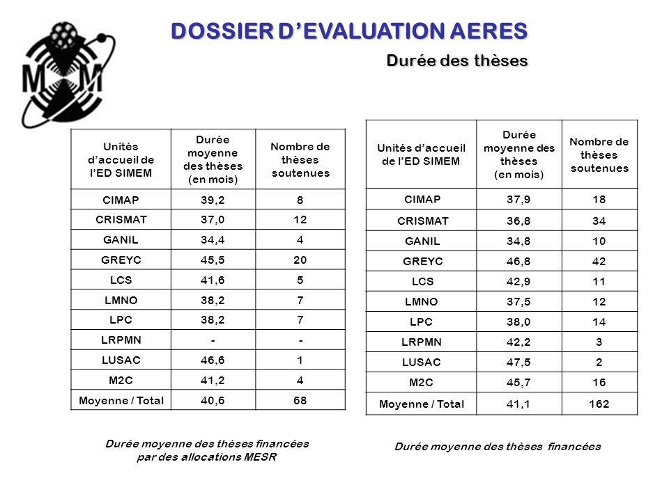 DOSSIER DEVALUATION AERES Insertion professionnelle Figure 3 : Répartition entre CDI et CDD concernant linsertion professionnelle des 142 docteurs ayant soutenu leur thèse au sein de lED SIMEM entre le 1 er janvier 2005 et le 31 décembre 2007 2005 – 2007 2000 – 2003