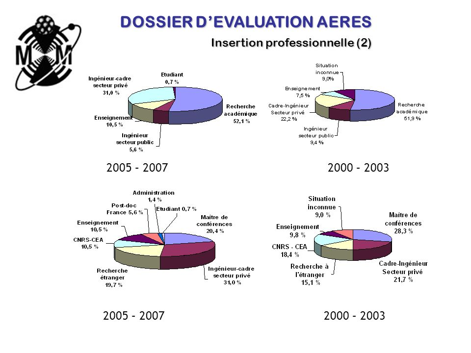DOSSIER DEVALUATION AERES Insertion professionnelle (2) 2005 – 2007 2000 – 2003 2005 – 2007 2000 – 2003