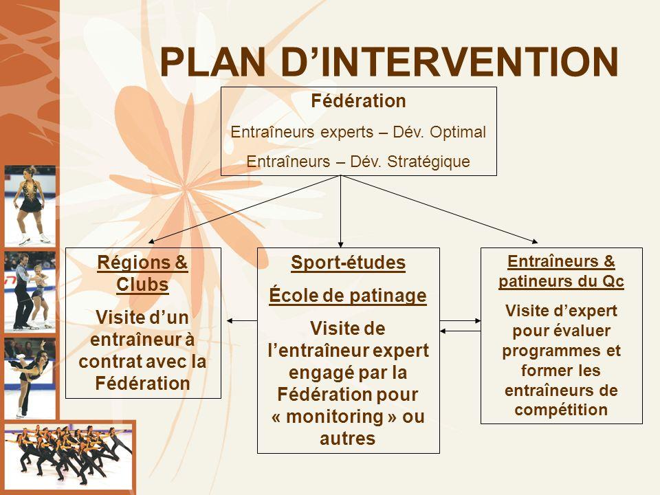 PLAN DINTERVENTION Fédération Entraîneurs experts – Dév.