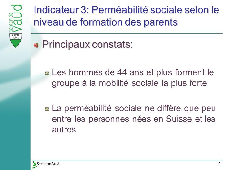 10 Indicateur 3: Perméabilité sociale selon le niveau de formation des parents Principaux constats: Les hommes de 44 ans et plus forment le groupe à la mobilité sociale la plus forte La perméabilité sociale ne diffère que peu entre les personnes nées en Suisse et les autres