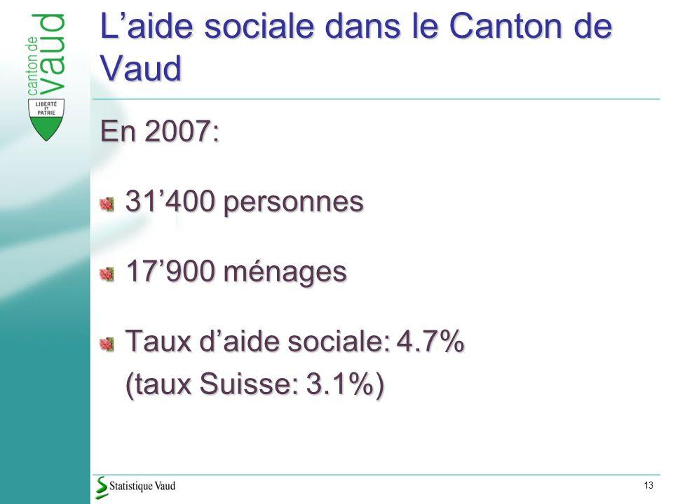 13 Laide sociale dans le Canton de Vaud En 2007: 31400 personnes 17900 ménages Taux daide sociale: 4.7% (taux Suisse: 3.1%)
