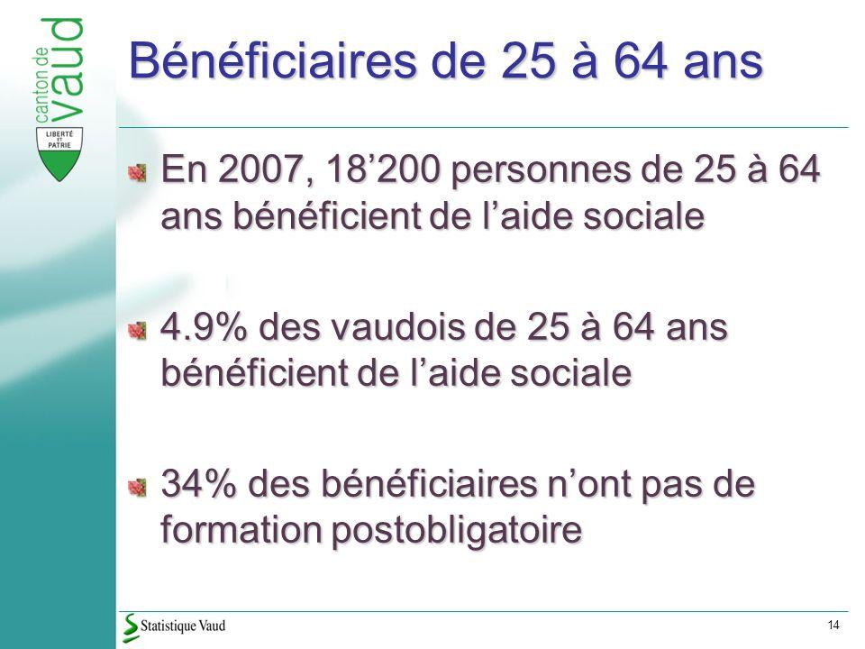 14 Bénéficiaires de 25 à 64 ans En 2007, 18200 personnes de 25 à 64 ans bénéficient de laide sociale 4.9% des vaudois de 25 à 64 ans bénéficient de laide sociale 34% des bénéficiaires nont pas de formation postobligatoire