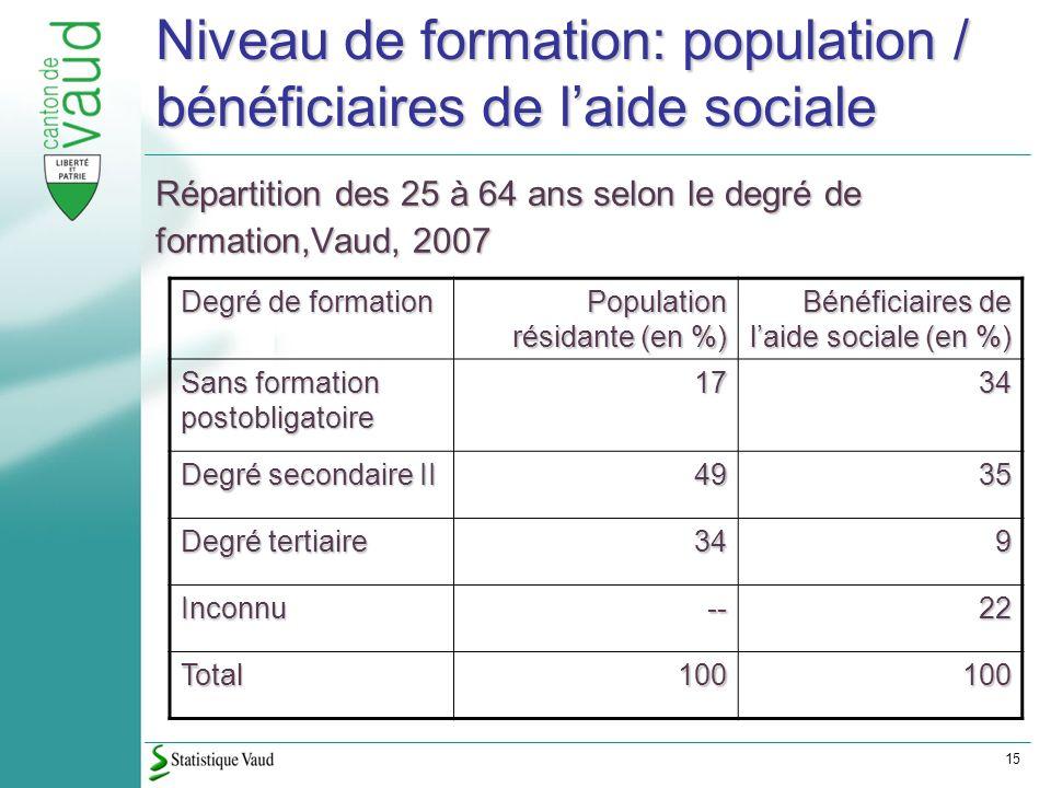 15 Niveau de formation: population / bénéficiaires de laide sociale Répartition des 25 à 64 ans selon le degré de formation,Vaud, 2007 Degré de formation Population résidante (en %) Bénéficiaires de laide sociale (en %) Sans formation postobligatoire 1734 Degré secondaire II 4935 Degré tertiaire 349 Inconnu--22 Total100100