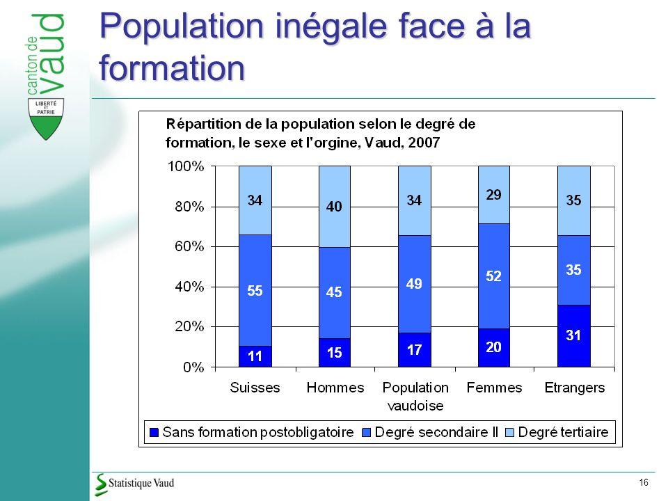 16 Population inégale face à la formation