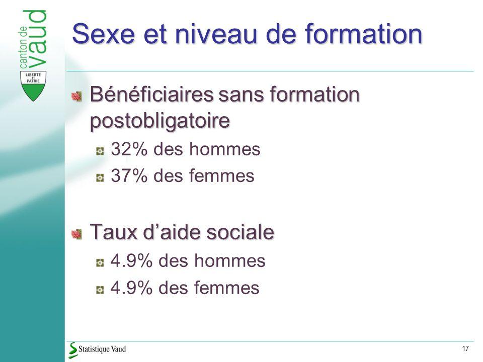 17 Sexe et niveau de formation Bénéficiaires sans formation postobligatoire 32% des hommes 37% des femmes Taux daide sociale 4.9% des hommes 4.9% des femmes