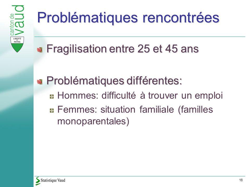 18 Problématiques rencontrées Fragilisation entre 25 et 45 ans Problématiques différentes: Hommes: difficulté à trouver un emploi Femmes: situation familiale (familles monoparentales)