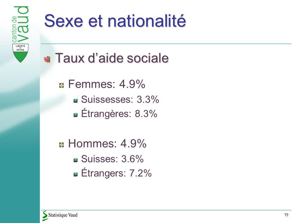 19 Sexe et nationalité Taux daide sociale Femmes: 4.9% Suissesses: 3.3% Étrangères: 8.3% Hommes: 4.9% Suisses: 3.6% Étrangers: 7.2%