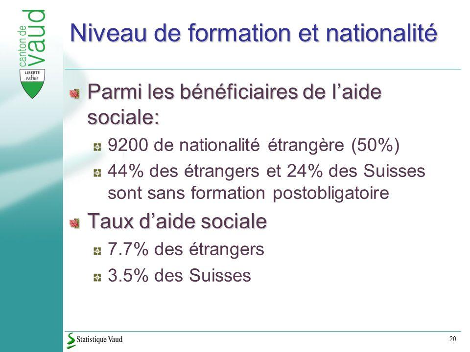 20 Niveau de formation et nationalité Parmi les bénéficiaires de laide sociale: 9200 de nationalité étrangère (50%) 44% des étrangers et 24% des Suisses sont sans formation postobligatoire Taux daide sociale 7.7% des étrangers 3.5% des Suisses