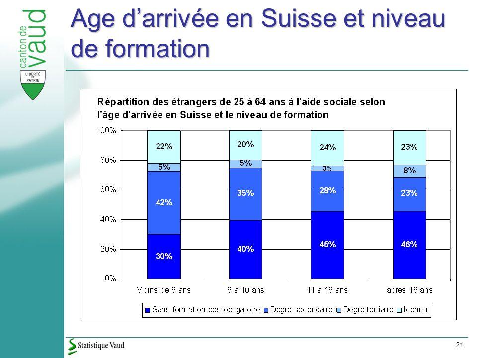 21 Age darrivée en Suisse et niveau de formation