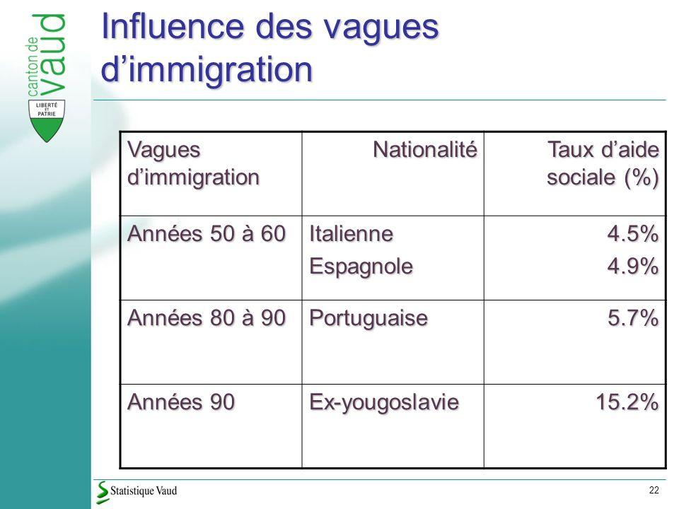 22 Influence des vagues dimmigration Vagues dimmigration Nationalité Taux daide sociale (%) Années 50 à 60 ItalienneEspagnole4.5%4.9% Années 80 à 90 Portuguaise5.7% Années 90 Ex-yougoslavie15.2%