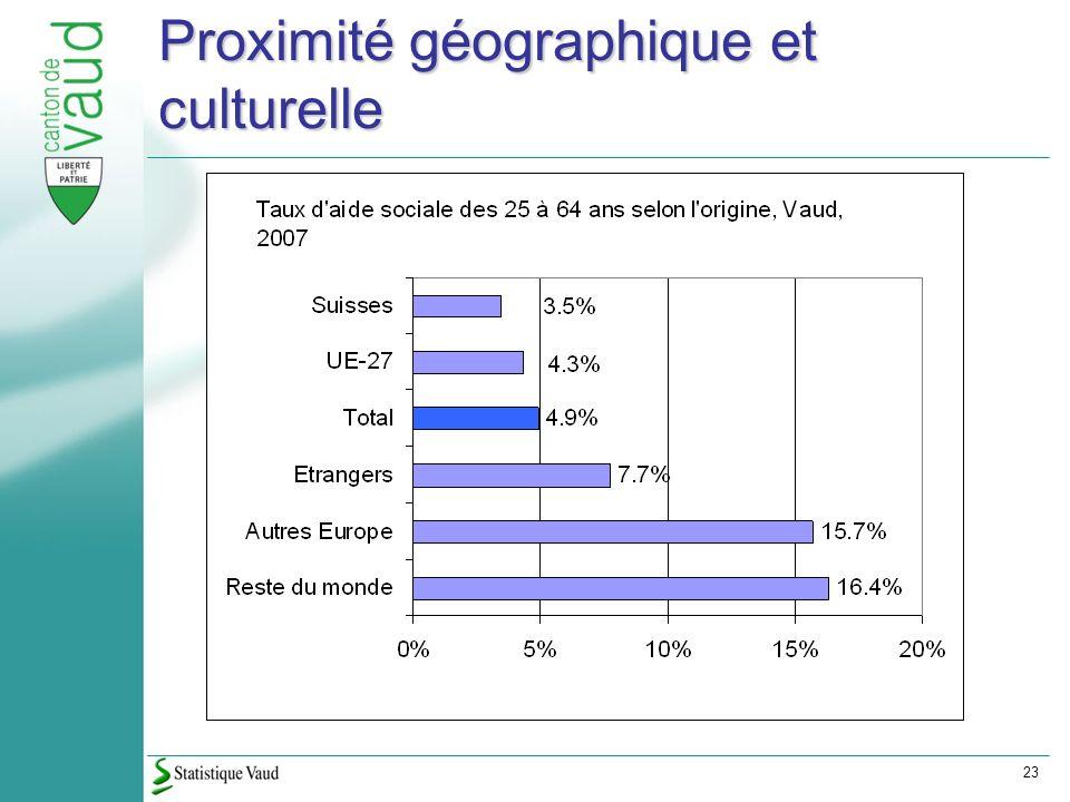 23 Proximité géographique et culturelle