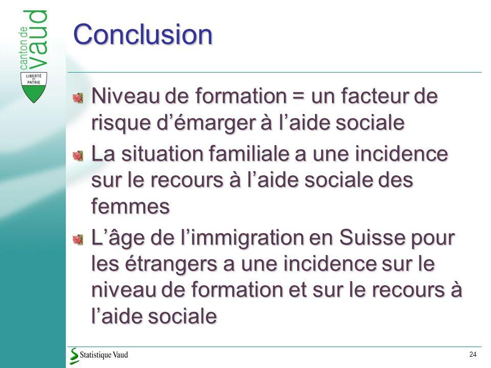 24 Conclusion Niveau de formation = un facteur de risque démarger à laide sociale La situation familiale a une incidence sur le recours à laide sociale des femmes Lâge de limmigration en Suisse pour les étrangers a une incidence sur le niveau de formation et sur le recours à laide sociale