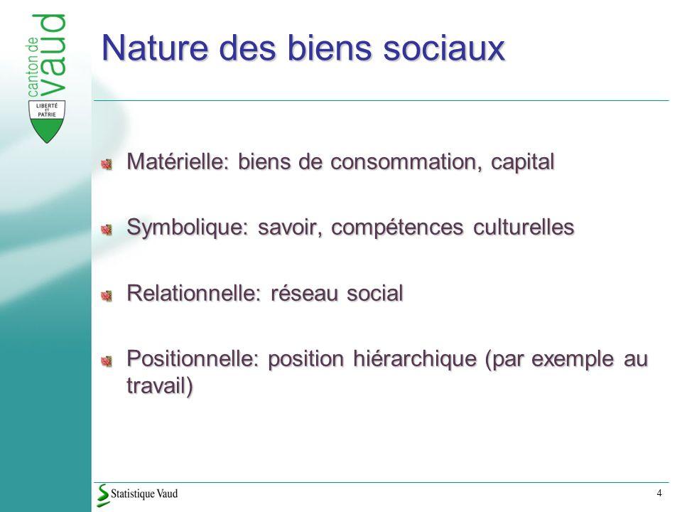 4 Nature des biens sociaux Matérielle: biens de consommation, capital Symbolique: savoir, compétences culturelles Relationnelle: réseau social Positionnelle: position hiérarchique (par exemple au travail)