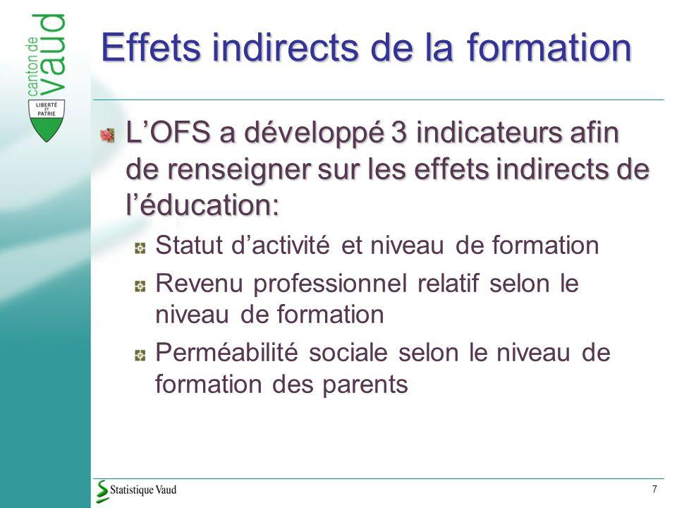 7 Effets indirects de la formation LOFS a développé 3 indicateurs afin de renseigner sur les effets indirects de léducation: Statut dactivité et niveau de formation Revenu professionnel relatif selon le niveau de formation Perméabilité sociale selon le niveau de formation des parents