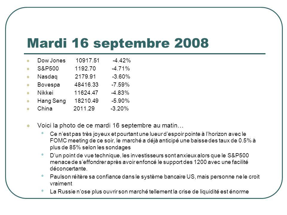 Mardi 16 septembre 2008 Dow Jones 10917.51 -4.42% S&P500 1192.70 -4.71% Nasdaq 2179.91 -3.60% Bovespa 48416.33 -7.59% Nikkei 11624.47 -4.83% Hang Seng 18210.49 -5.90% China 2011.29 -3.20% Voici la photo de ce mardi 16 septembre au matin… Ce nest pas très joyeux et pourtant une lueur despoir pointe à lhorizon avec le FOMC meeting de ce soir, le marché a déjà anticipé une baisse des taux de 0.5% à plus de 85% selon les sondages Dun point de vue technique, les investisseurs sont anxieux alors que le S&P500 menace de seffondrer après avoir enfoncé le support des 1200 avec une facilité déconcertante.