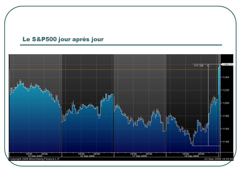 Le S&P500 jour après jour