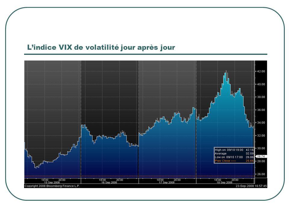 Lindice VIX de volatilité jour après jour