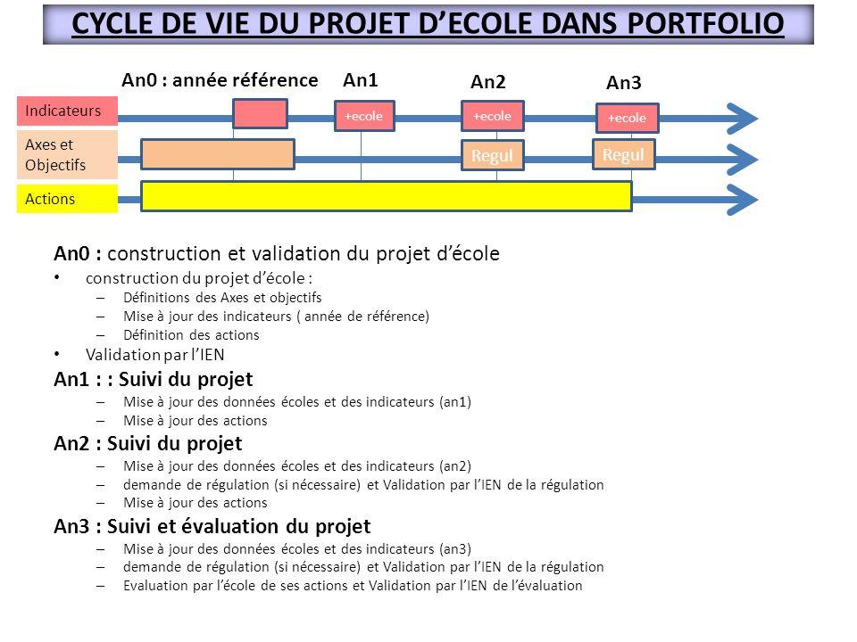 An0 : construction et validation du projet décole construction du projet décole : – Définitions des Axes et objectifs – Mise à jour des indicateurs (