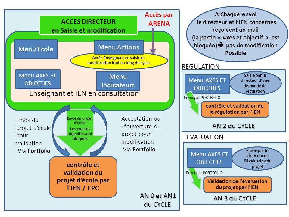 AN 0 et AN1 AN 0 et AN1 du CYCLE du CYCLE Enseignant et IEN en consultation Accès Enseignant en saisie et modification tout au long du cycle ACCES DIR