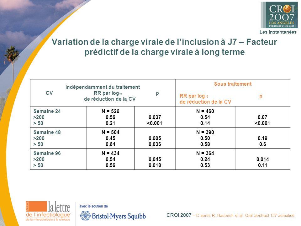 Les instantanées CROI 2007 – Daprès R.Haubrich et al.