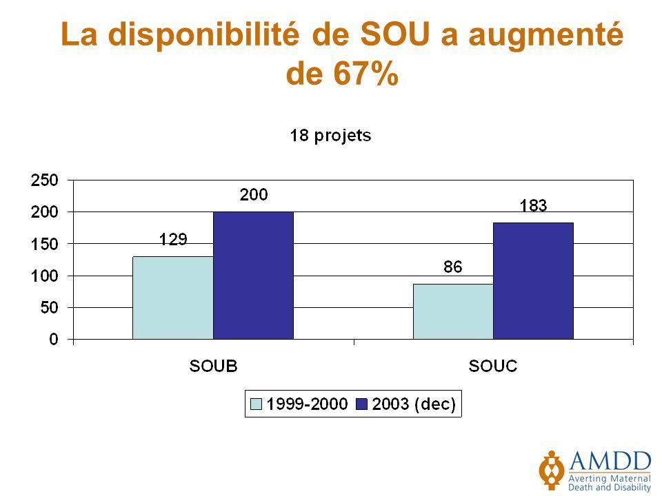 La disponibilité de SOU a augmenté de 67%