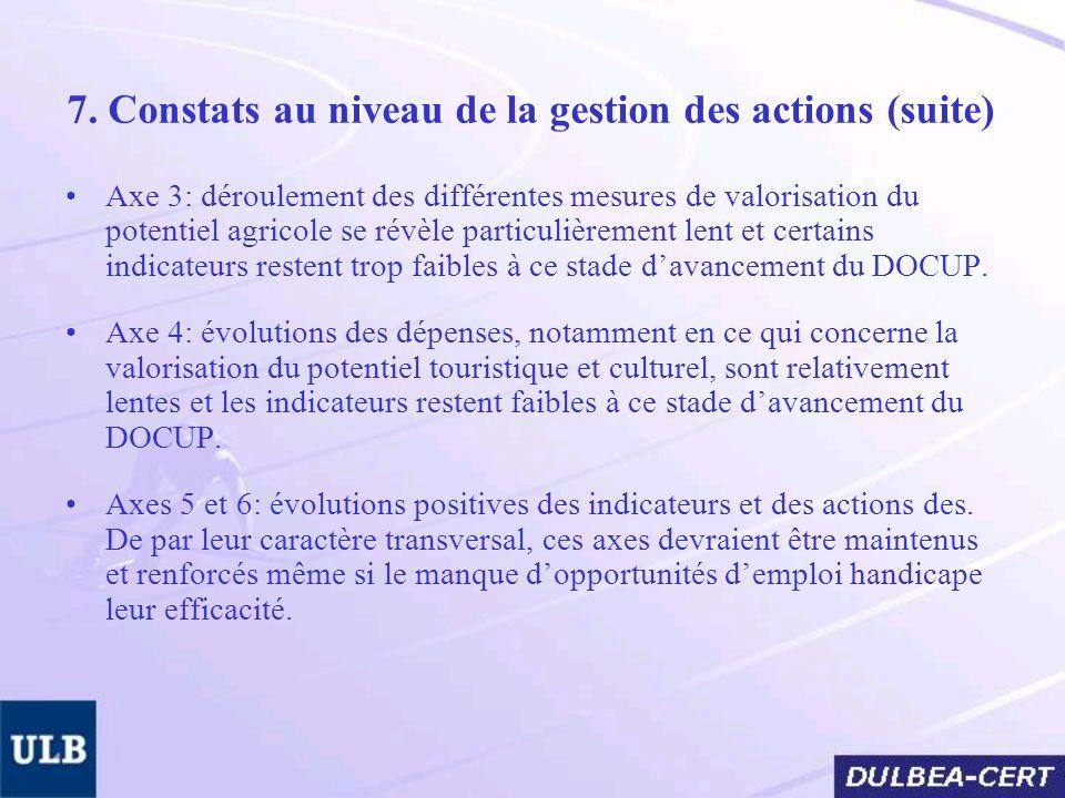 7. Constats au niveau de la gestion des actions (suite) Axe 3: déroulement des différentes mesures de valorisation du potentiel agricole se révèle par