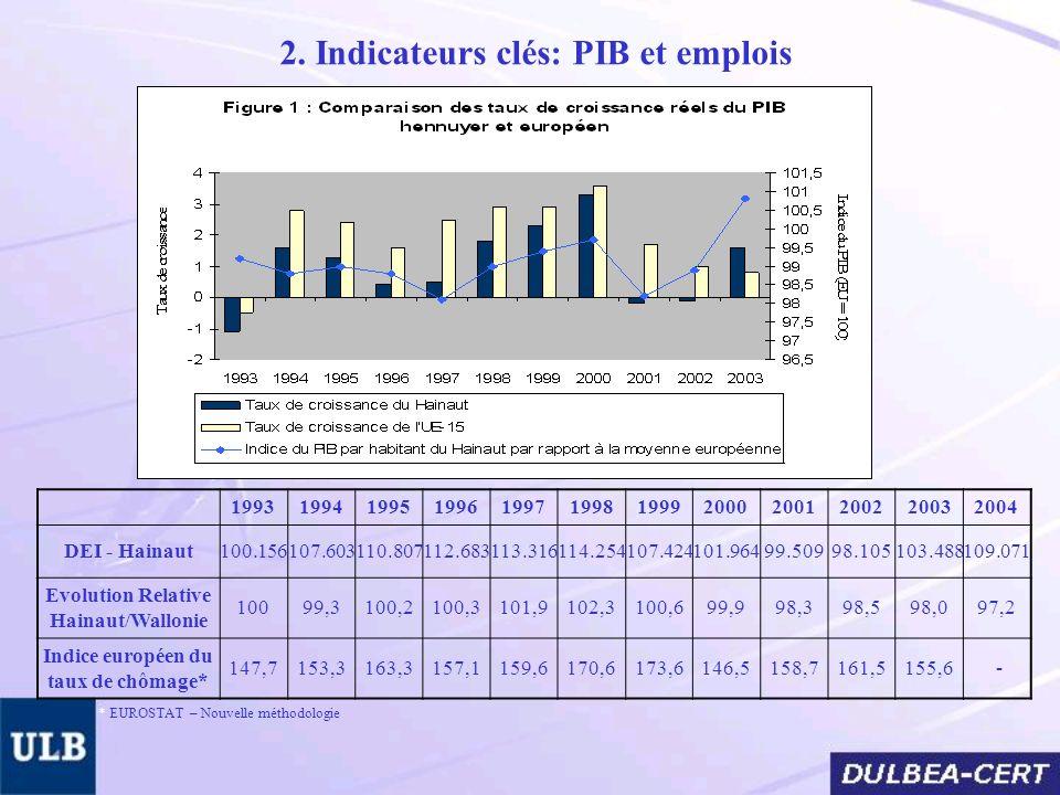 2. Indicateurs clés: PIB et emplois 199319941995199619971998199920002001200220032004 DEI - Hainaut100.156107.603110.807112.683113.316114.254107.424101