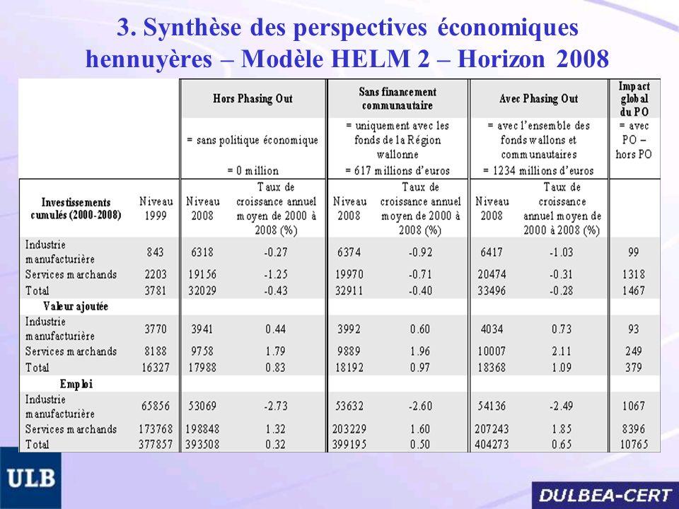 3. Synthèse des perspectives économiques hennuyères – Modèle HELM 2 – Horizon 2008