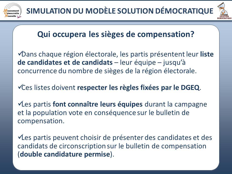 14 Qui occupera les sièges de compensation? Dans chaque région électorale, les partis présentent leur liste de candidates et de candidats – leur équip