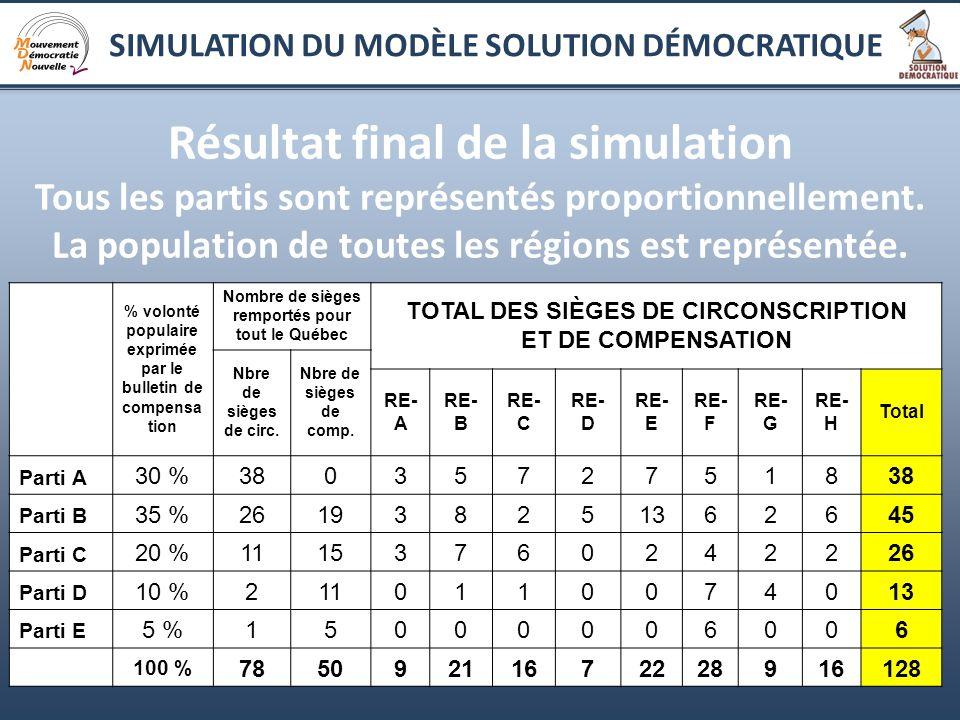19 Résultat final de la simulation Tous les partis sont représentés proportionnellement. La population de toutes les régions est représentée. % volont