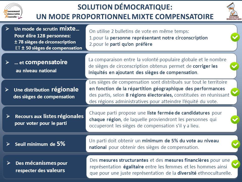 2 Un mode de scrutin mixte … Pour élire 128 personnes: ± 78 sièges de circonscription ET ± 50 sièges de compensation Un mode de scrutin mixte … Pour é