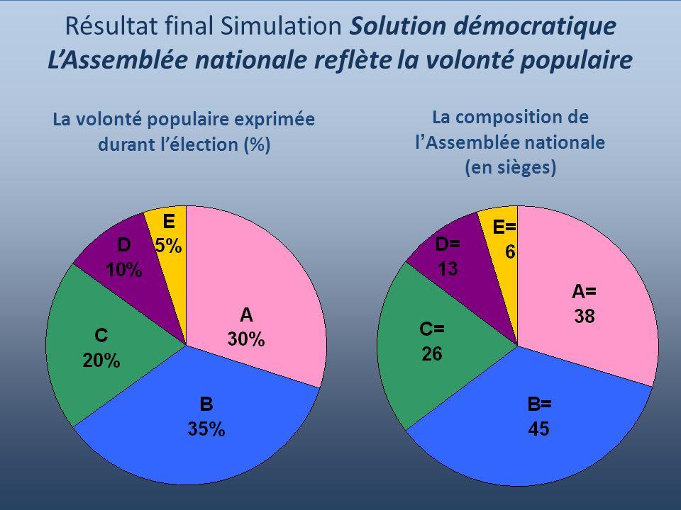20 Résultat final Simulation Solution démocratique LAssemblée nationale reflète la volonté populaire La volonté populaire exprimée durant lélection (%