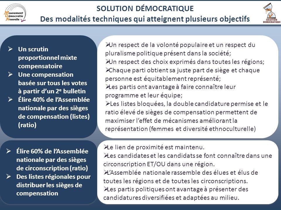 3 SOLUTION DÉMOCRATIQUE Des modalités techniques qui atteignent plusieurs objectifs Un scrutin proportionnel mixte compensatoire Une compensation basé