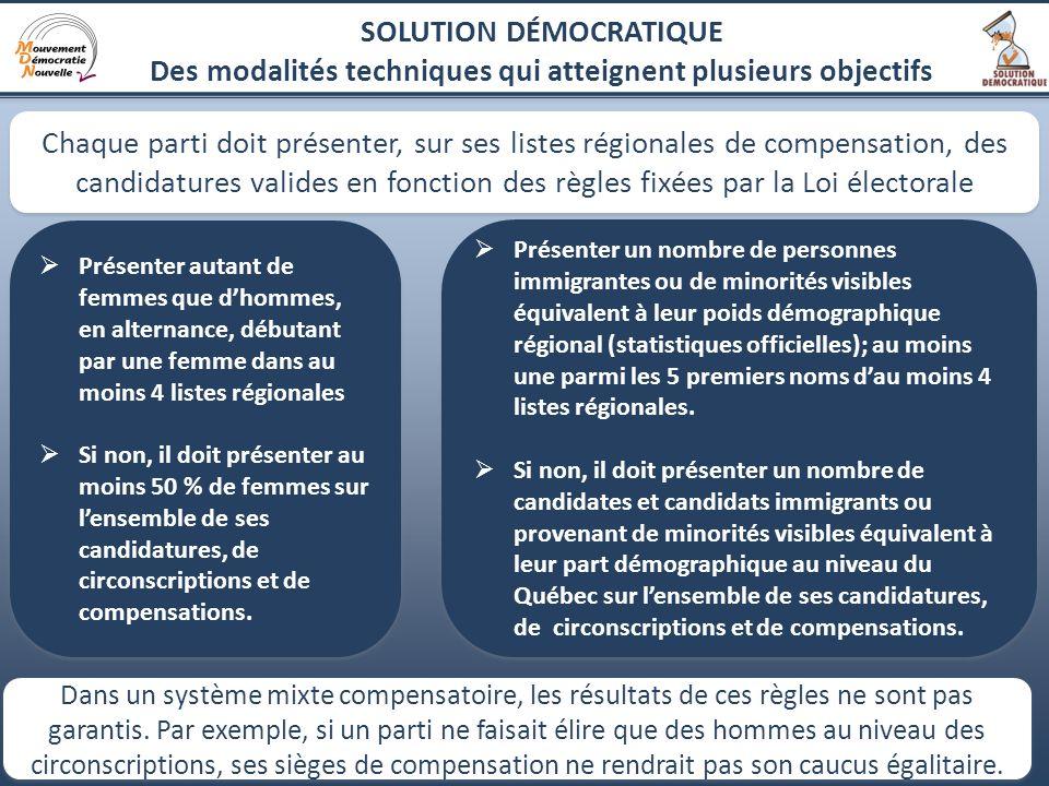 15 Chaque parti présente ses candidatures régionales pour la compensation proportionnelle Des listes fermées qui serviront à attribuer les sièges de compensation aux partis qui en auront besoin pour respecter la volonté populaire.