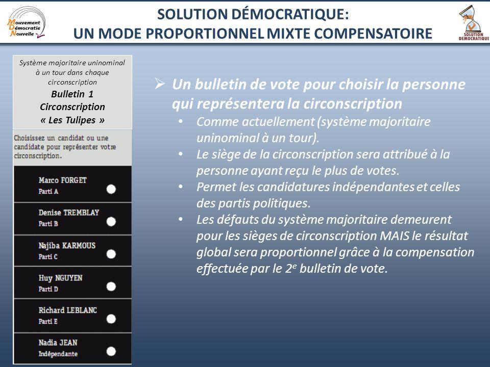 5 Un bulletin de vote pour choisir la personne qui représentera la circonscription Comme actuellement (système majoritaire uninominal à un tour). Le s