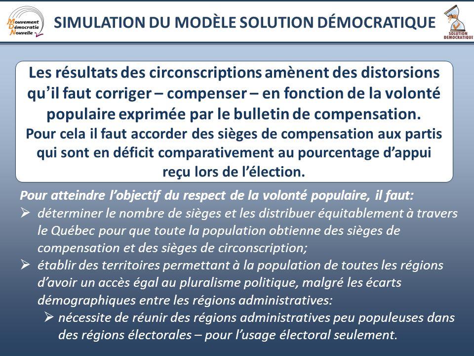 6 Les résultats des circonscriptions amènent des distorsions qu il faut corriger – compenser – en fonction de la volonté populaire exprimée par le bul