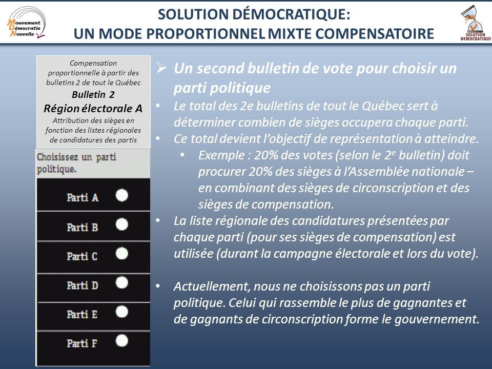 7 Un second bulletin de vote pour choisir un parti politique Le total des 2e bulletins de tout le Québec sert à déterminer combien de sièges occupera