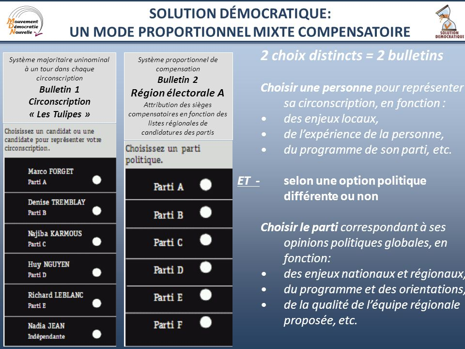 8 2 choix distincts = 2 bulletins Choisir une personne pour représenter sa circonscription, en fonction : des enjeux locaux, de lexpérience de la pers