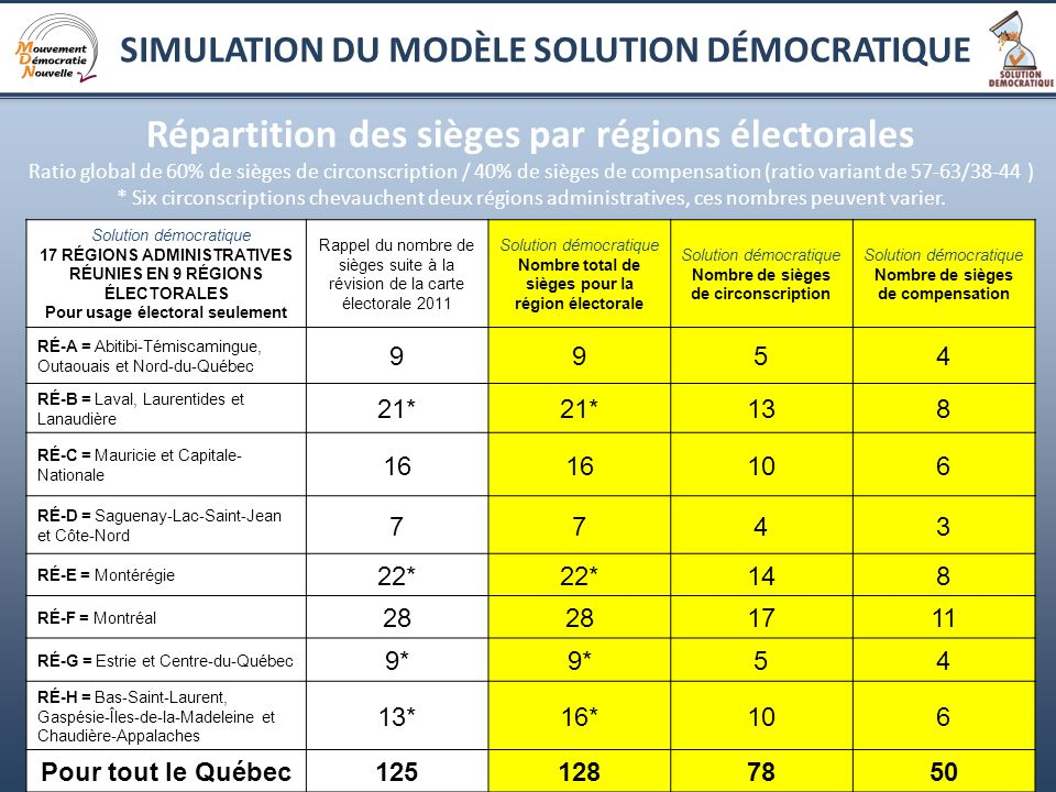 20 Résultat final Simulation Solution démocratique LAssemblée nationale reflète la volonté populaire La volonté populaire exprimée durant lélection (%) La composition de l Assemblée nationale (en sièges)