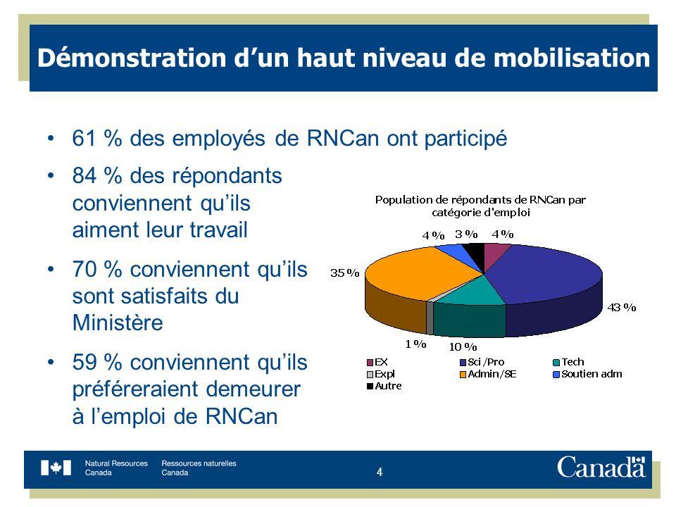 4 Démonstration dun haut niveau de mobilisation 61 % des employés de RNCan ont participé 84 % des répondants conviennent quils aiment leur travail 70 % conviennent quils sont satisfaits du Ministère 59 % conviennent quils préféreraient demeurer à lemploi de RNCan